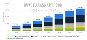 نمودار فروش خانه هوشمند