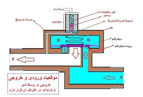 مکانیزم شیر برقی 3