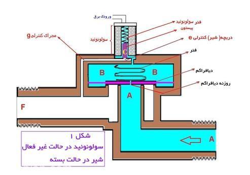 مکانیزم شیر برقی